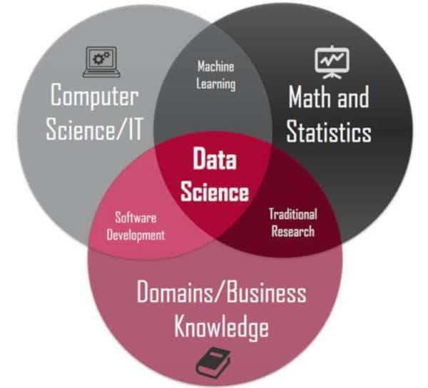 Data Scientist 2